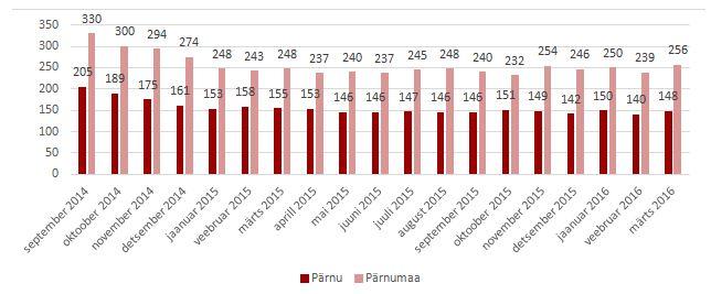 92e1333bd9a Pärnu ja Pärnumaa aktiivsed korterimüügikuulutused. Allikad: ...